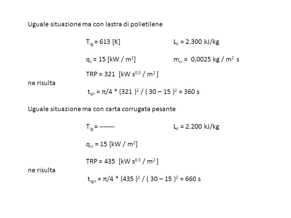 Uguale situazione ma con lastra di polietilene. Tig = 613 [K]. LV = 2